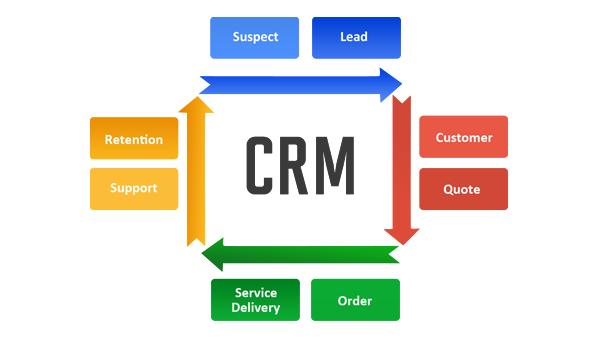 فراتر از ارتباط با مشتری: شناخت، تحلیل و واکنش به الگوهای رفتاری مشتری